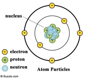 Diagram of an atom by Buzzle.com